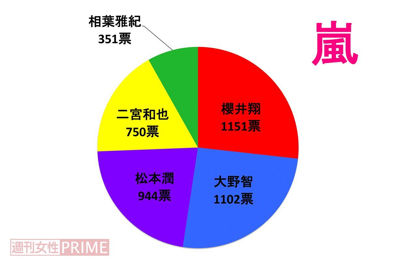 大野 智 ツイッター 秋桜