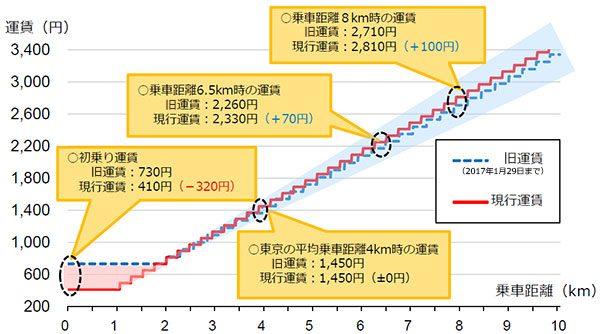 料金 距離 大阪 タクシー 関西人以外は知らない「5,000円超分5割引」サービスって?