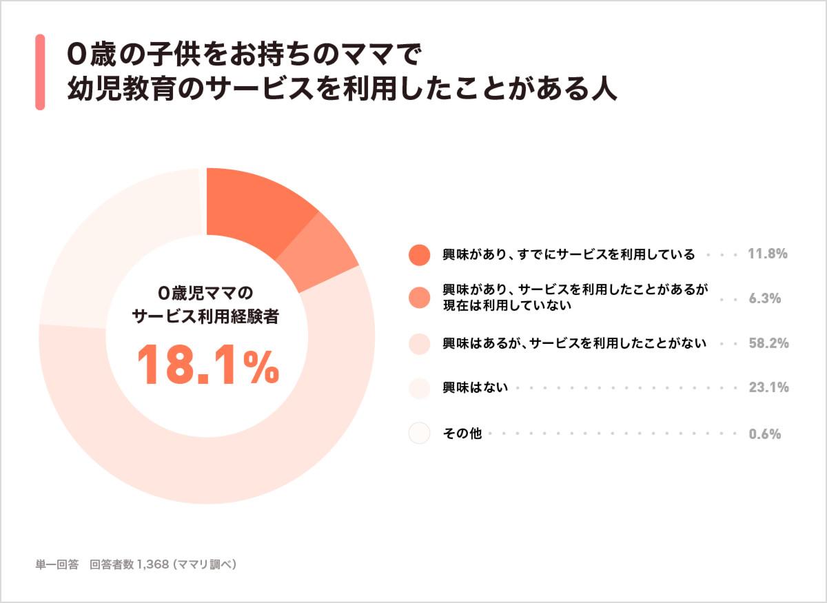 f3a6ee67214f0 ママリ幼児教育のサービス利用について、0歳の子供を持つママへの質問では11.8%が「興味があり、すでにサービスを利用している」、また6.3%が「興味があり、サービス  ...